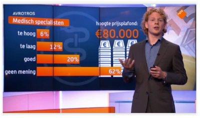 Een voorstel van een prijsplafond van 80.000 euro per gewonnen levensjaar: plotseling heeft 62% van de specialisten geen mening meer.
