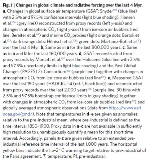 legenda paleoclimate 2°C