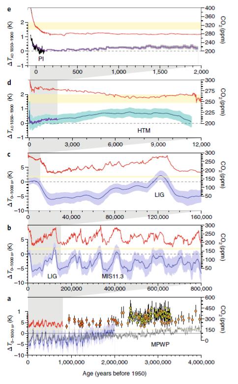 Paleoclimate constraint 2°C